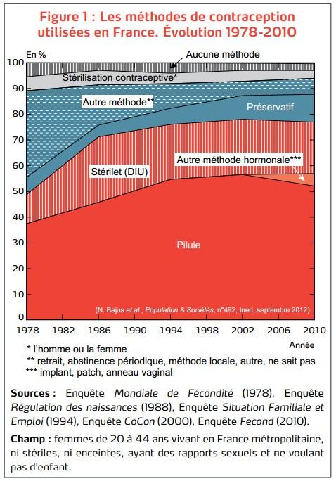 Pilules contraceptives de 3è et 4è génération - Les méthodes de contraception en France