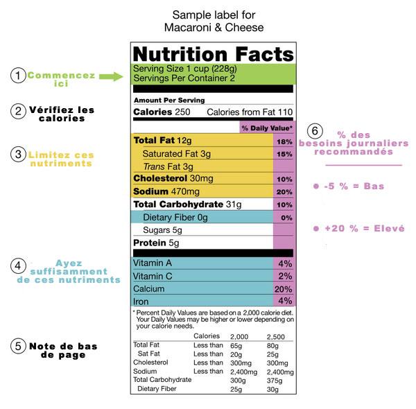 Afin de lutter contre le surpoids, des chercheurs américains ont imaginé une carte alimentaire destinée à informer les consommateurs sur les ingrédients, la valeur énergétique, et le nombre de calories de plus de 600.000 produits