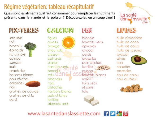 Protéines : quelles quantités consommer ?